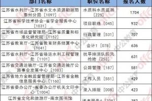 【省属报名数据】报名成功7557人岗位竞赛比最高3361